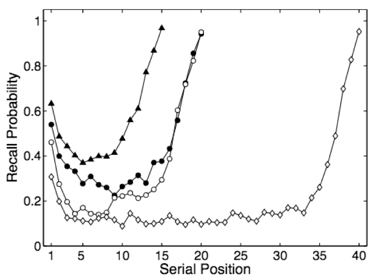 serial position effect example