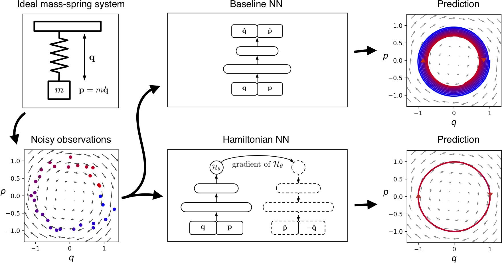 Hamiltonian Neural Networks